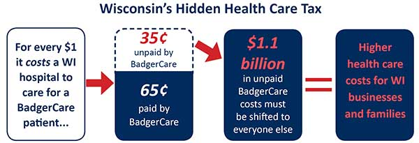 Wisconsin's Hidden Health Care Tax